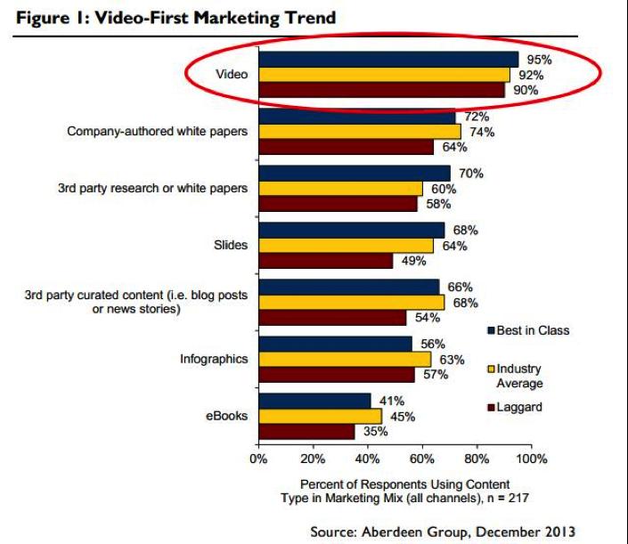 MavSocial - video marketing trends