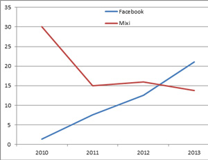 Facebook and Mixi: Rise and Fall