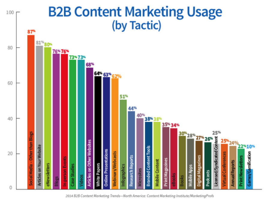B2B content Marketing Tatics