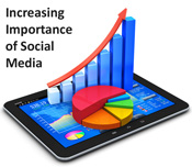 Increasing Importance of Social Media Marketing Software for Business MavSocial