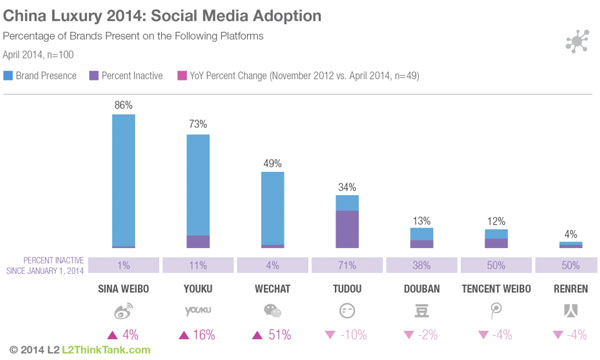 china social media adoption