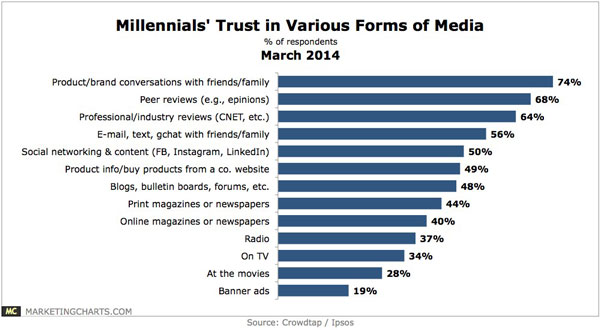 millennials trust in social media