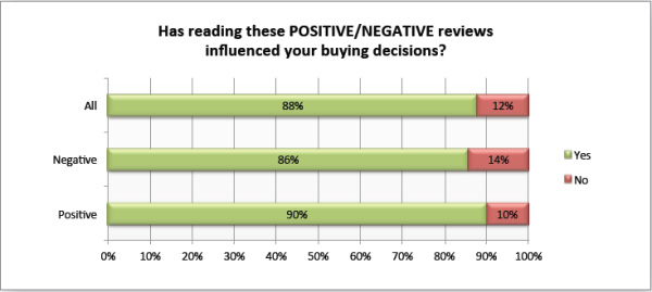 social media survey about positive negative reviews regarding buying decisions