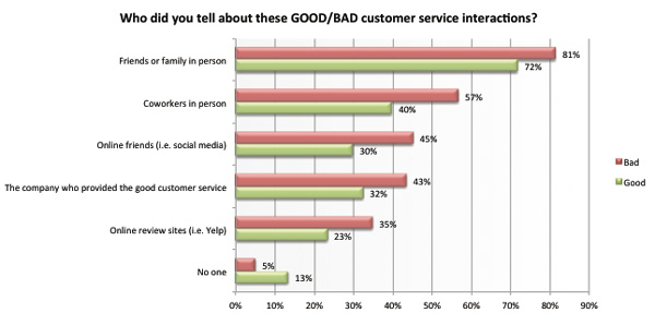 social media survey about customer service interactions