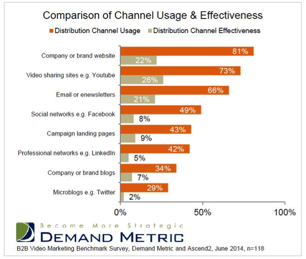 Channel usage and effectiveness