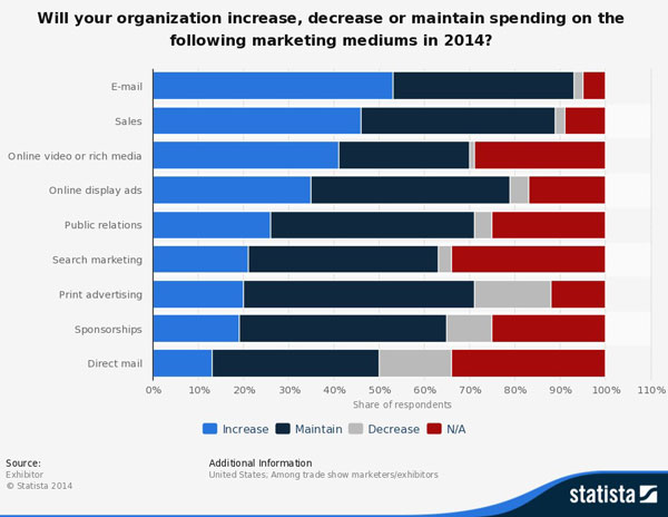 spending on marketing